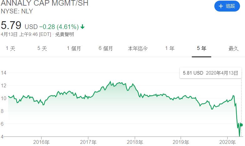 NLY 2020 股價表現