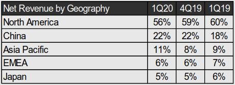 台積電區域營收占比分析