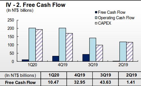 台積電2020Q1自由現金流分析