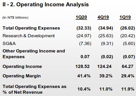 台積電營業收入分析