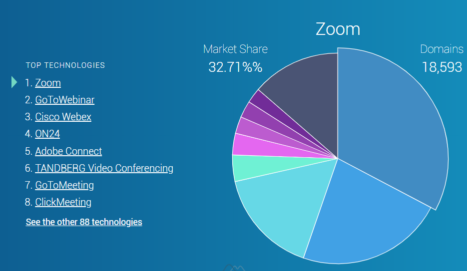 zoom在網路視訊會議軟體市佔率