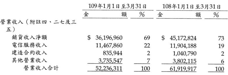 遠東新2020Q1營業收入表