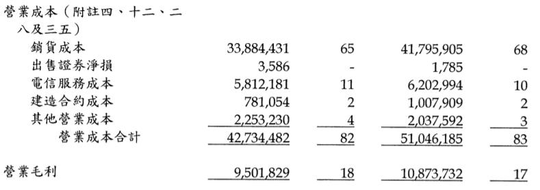 遠東新2020Q1營業成本表