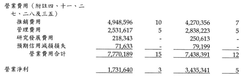 遠東新2020Q1營業費用及淨利表