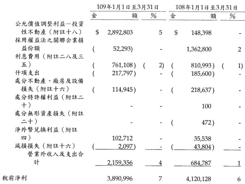 遠東新稅前淨利表