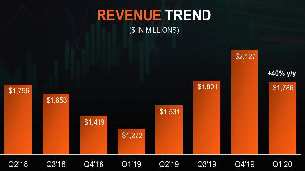 AMD 營收趨勢圖