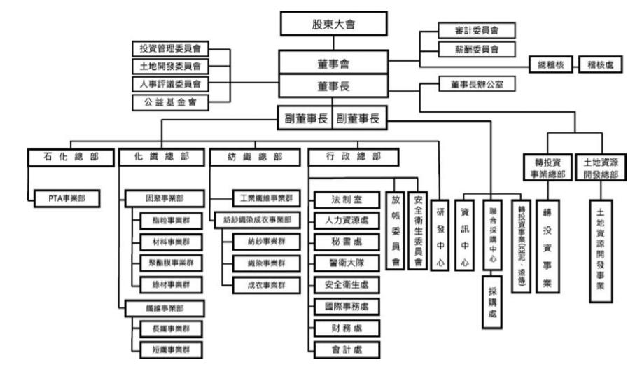 遠東新組織架構圖