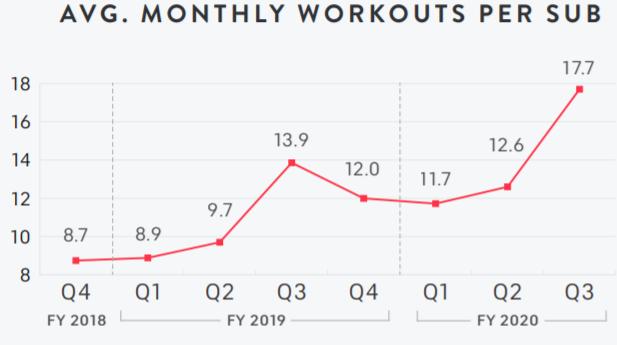 Peloton 平均每月上課次數分析表