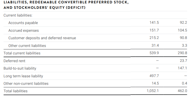 PTON 2020Q3資產負債分析表