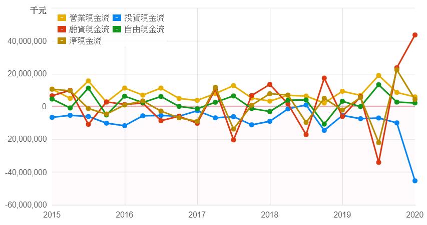 遠東新近五年現金流量表
