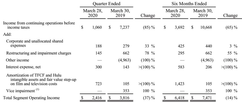 迪士尼2020Q2營業利益表