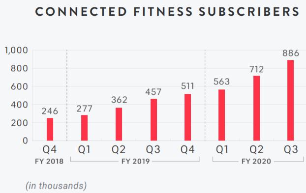 PTON 聯網健身課程訂閱人數分析表