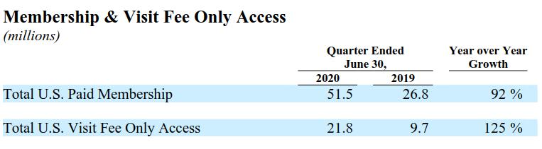 TDOC 付費會員及計次看診成長率