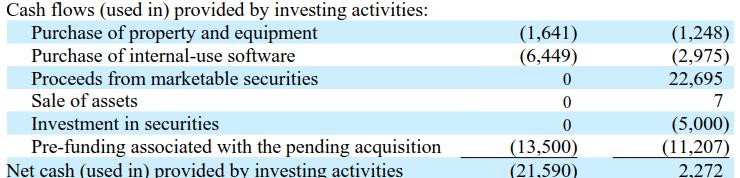 TDOC投資現金流