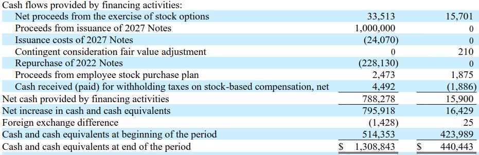 TDOC財務現金流以及期末現金水位