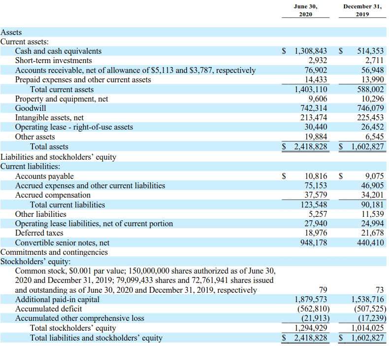 TDOC資產負債表