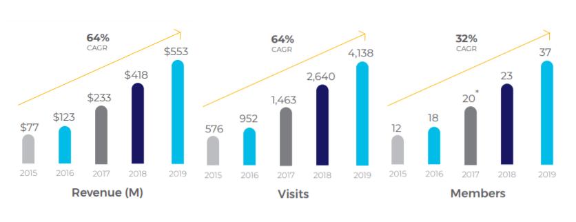 TDOC營收以及會員人數成長率