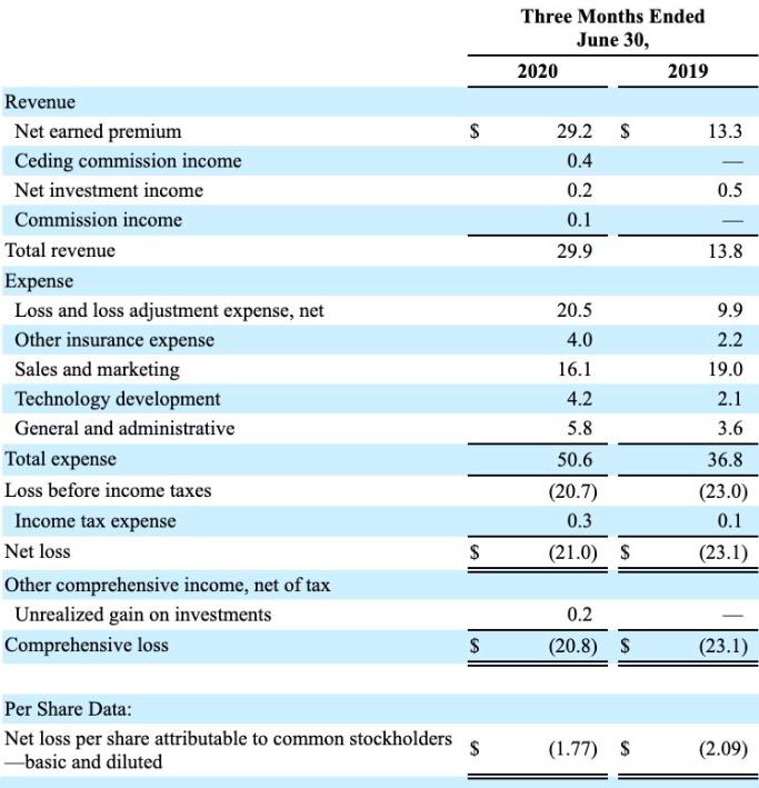 LMND 2020Q2 營收及成本分析表