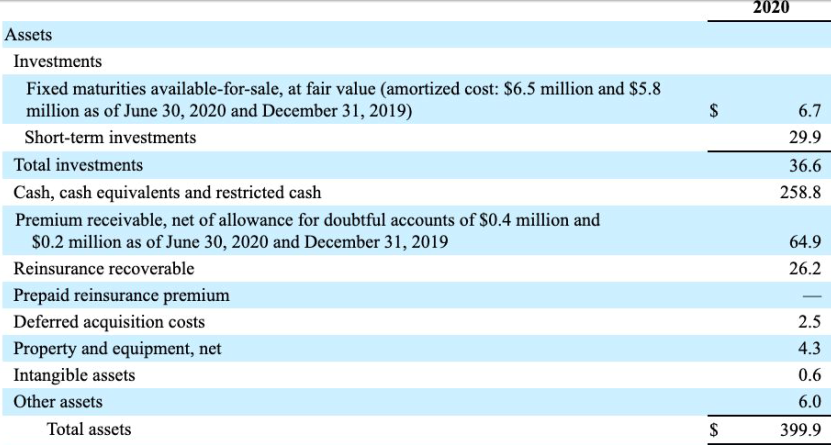 LMND 2020Q2 資產表