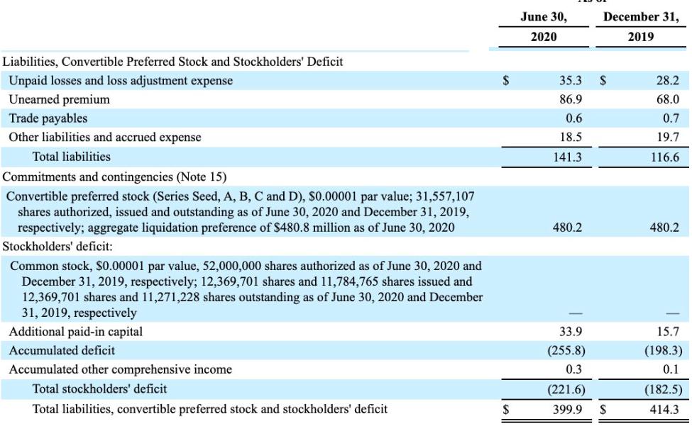 LMND 2020Q2負債及股東權益表