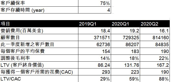 LMND LVT/CAC 趨勢分析表