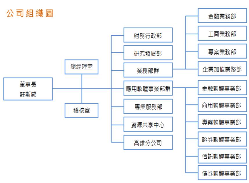 中菲 組織架構圖
