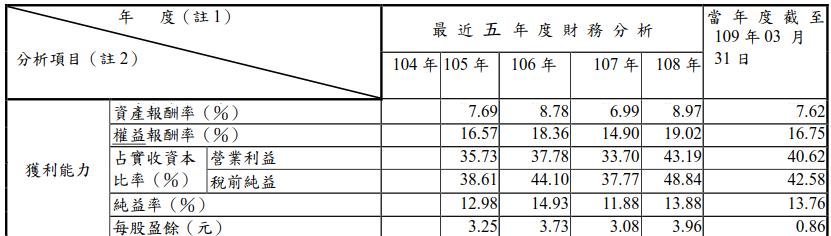 中菲獲利能力分析表