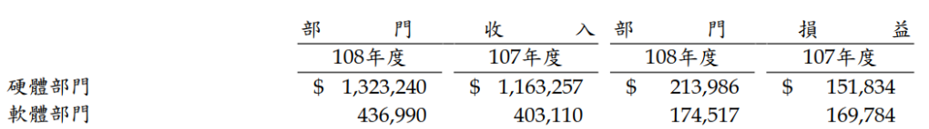 中菲軟體硬體收入損益表