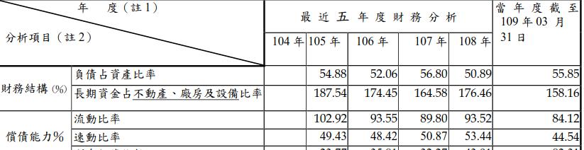 中菲 債務狀況分析表