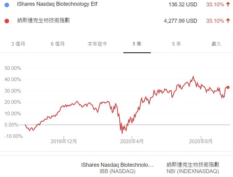 IBB 跟 NBI的績效比較表