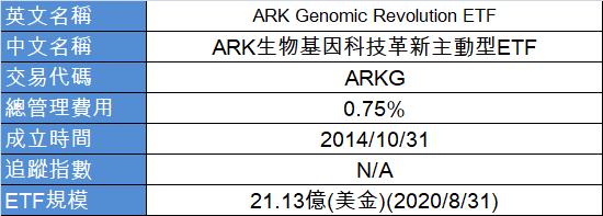 ARKG ETF 簡表