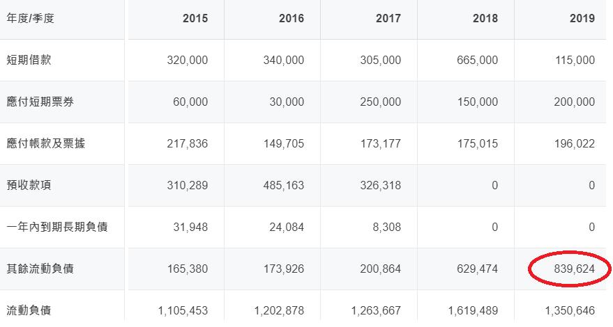 中菲 短期及長期負債表