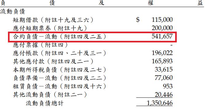 中菲108年 負債及權益表