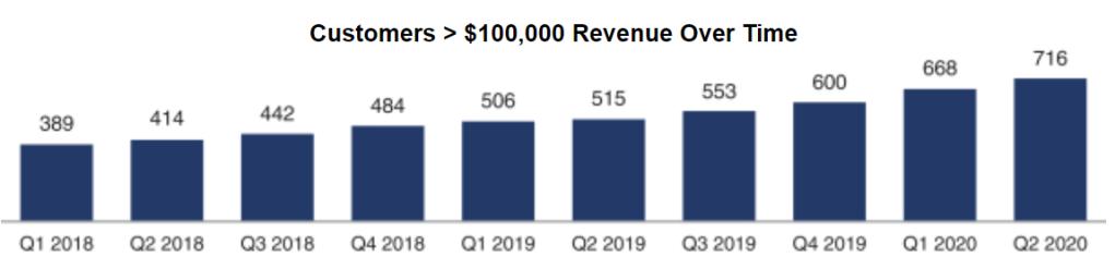 Unity 貢獻營收超過10萬美金的客戶數目增長表