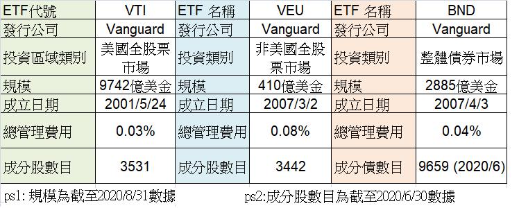 VTI_VEU_BND_ETF比較表