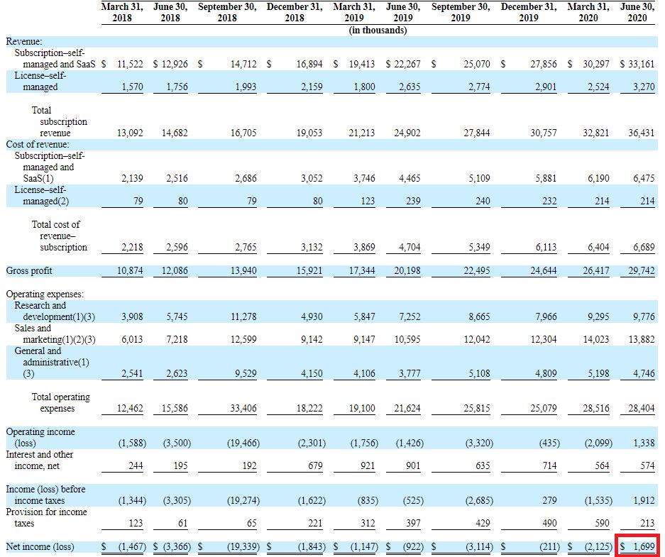 JFrog進十季損益表