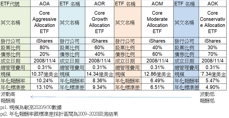 AOA/AOR/AOM/AOK ETF比較表