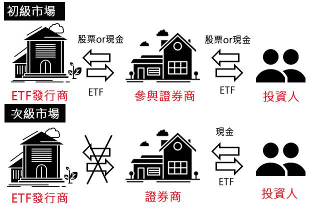 ETF 初級市場以及次級市場 差異