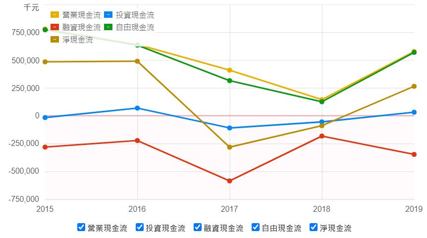 敦陽科 現金流量表