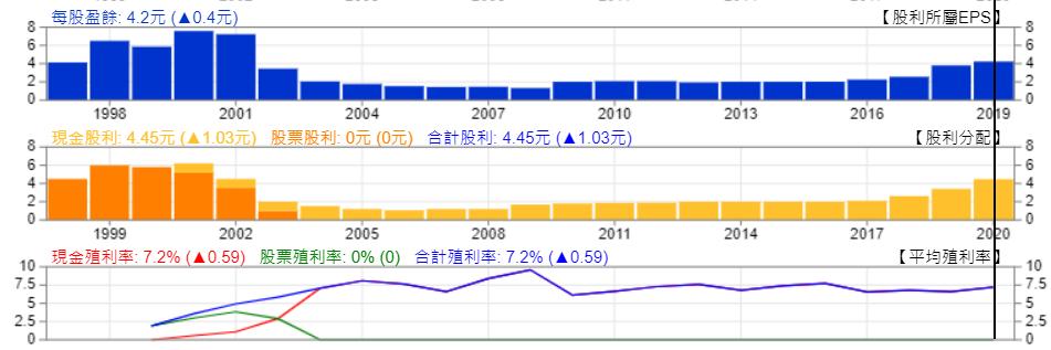 敦陽科現金殖利率表