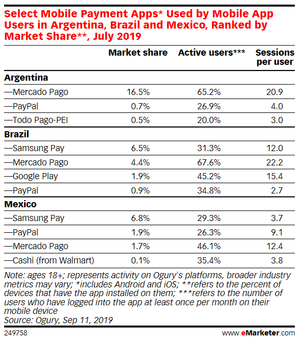 拉丁美洲  手機支付APP 市佔率