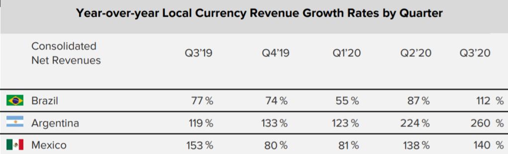 MELI在拉丁美洲主要三大經濟體營收成長率