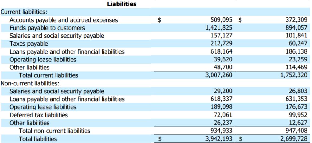 MELI 2020Q3 負債表