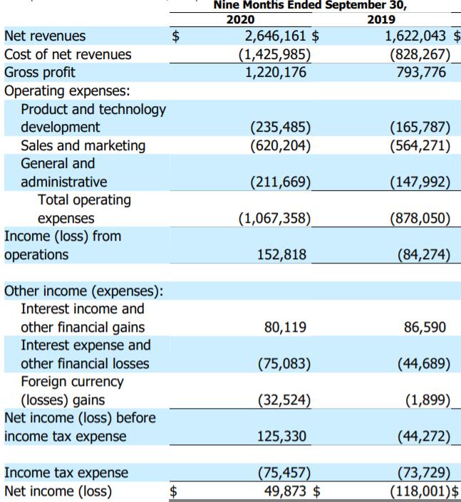 MELI 2020Q3營收及淨利表