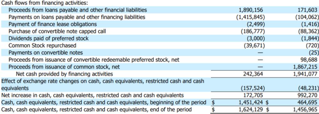 MELI 2020Q3 財務現金流