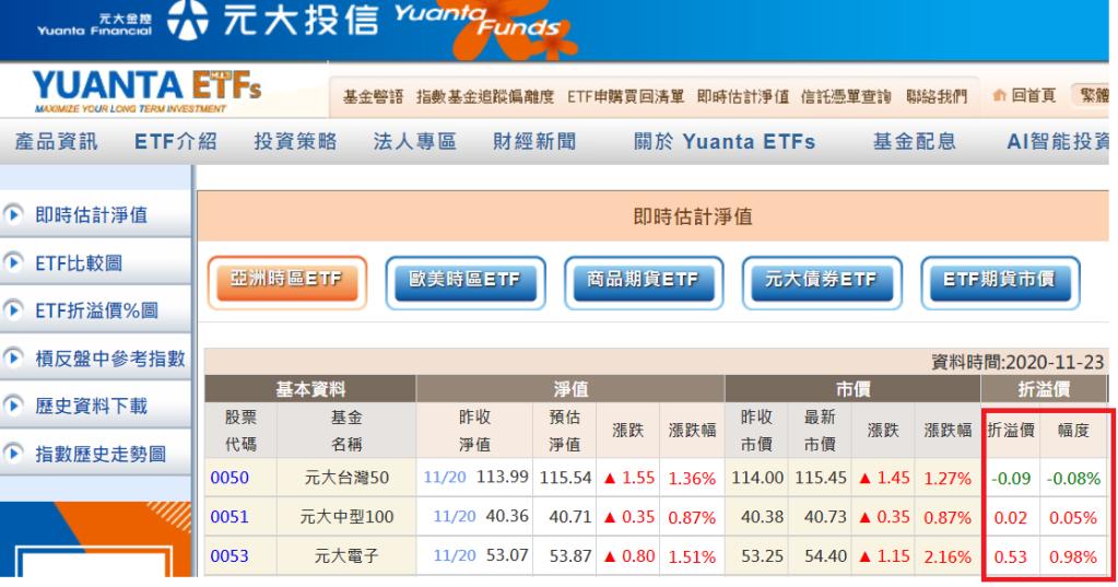 元大投信 ETF溢價查詢