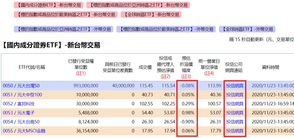 基本上市況報導網站 ETF溢價查詢