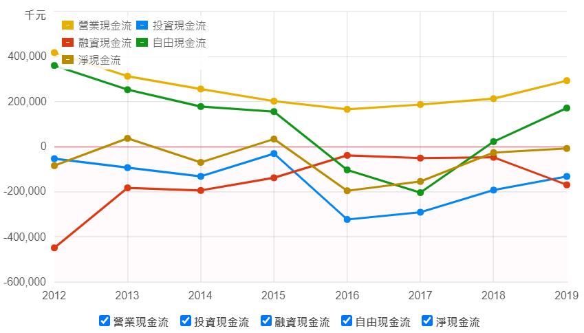 匯僑現金流量表