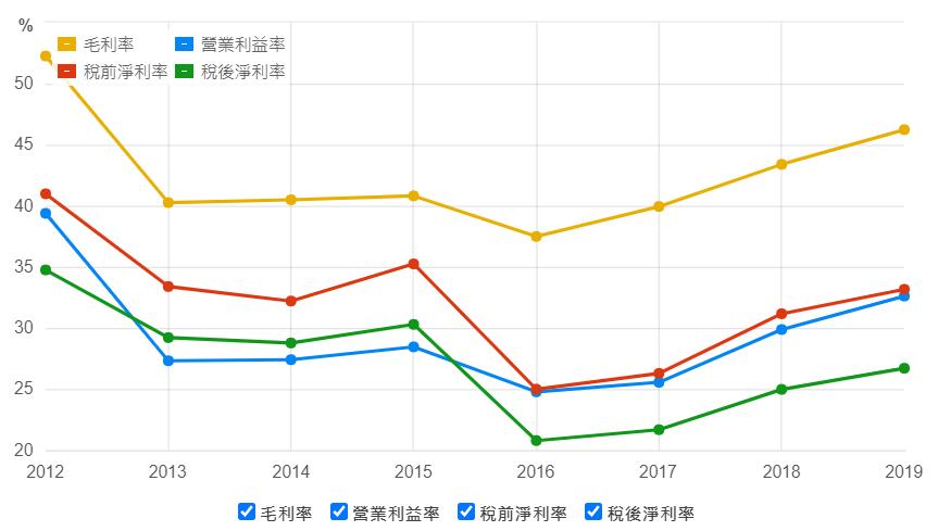 匯僑毛利率以及營業利益率