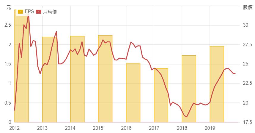 匯僑每年EPS以及股價表